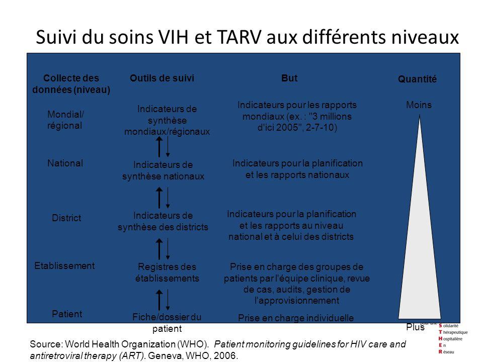 Suivi du soins VIH et TARV aux différents niveaux