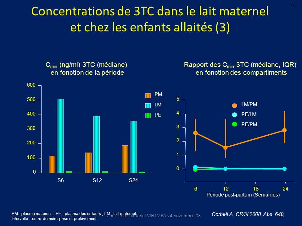 Le Meilleur de … CROI 2008 F. Raffi, J. Reynes, B. Hoen, G. Peytavin, B. Masquelier