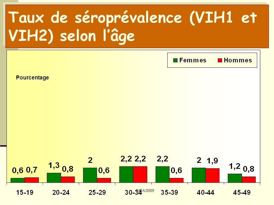 Taux de séroprévalence (VIH1 et VIH2) selon l'âge
