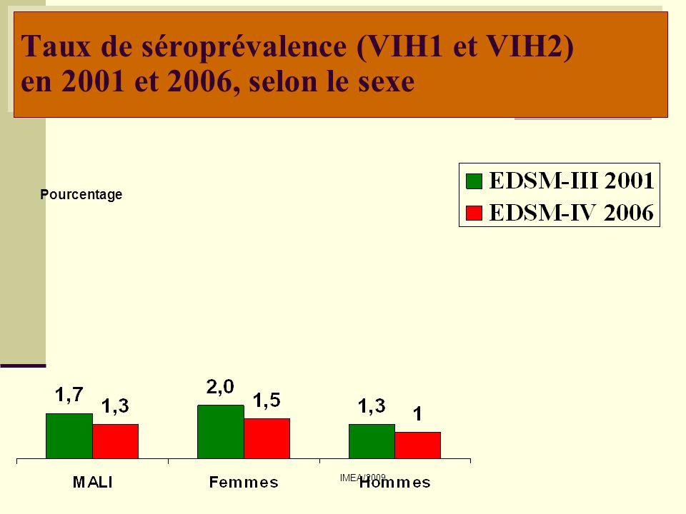 Taux de séroprévalence (VIH1 et VIH2) en 2001 et 2006, selon le sexe