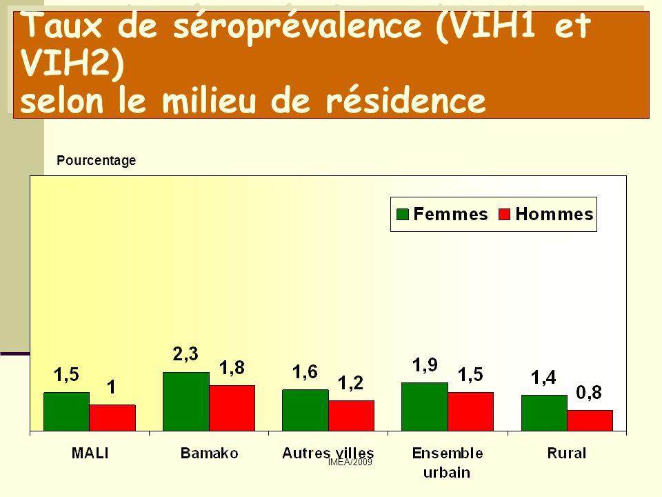 Taux de séroprévalence (VIH1 et VIH2) selon le milieu de résidence