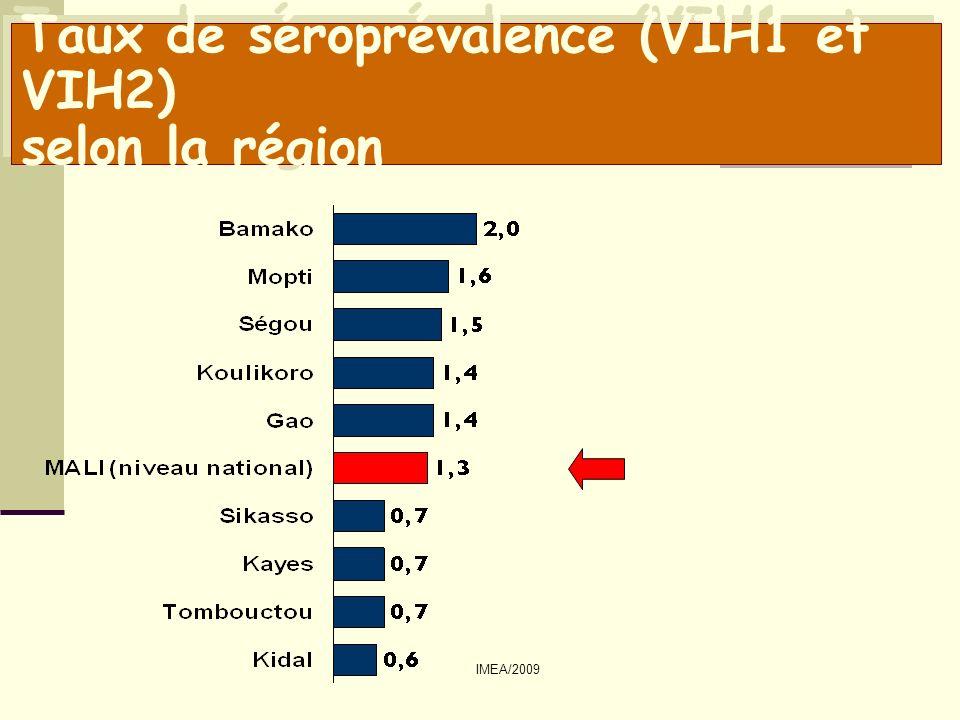 Taux de séroprévalence (VIH1 et VIH2) selon la région