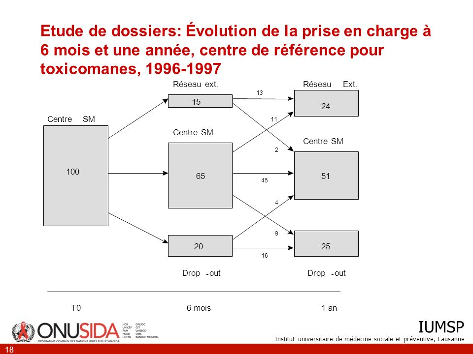 Etude de dossiers: Évolution de la prise en charge à 6 mois et une année, centre de référence pour toxicomanes, 1996-1997