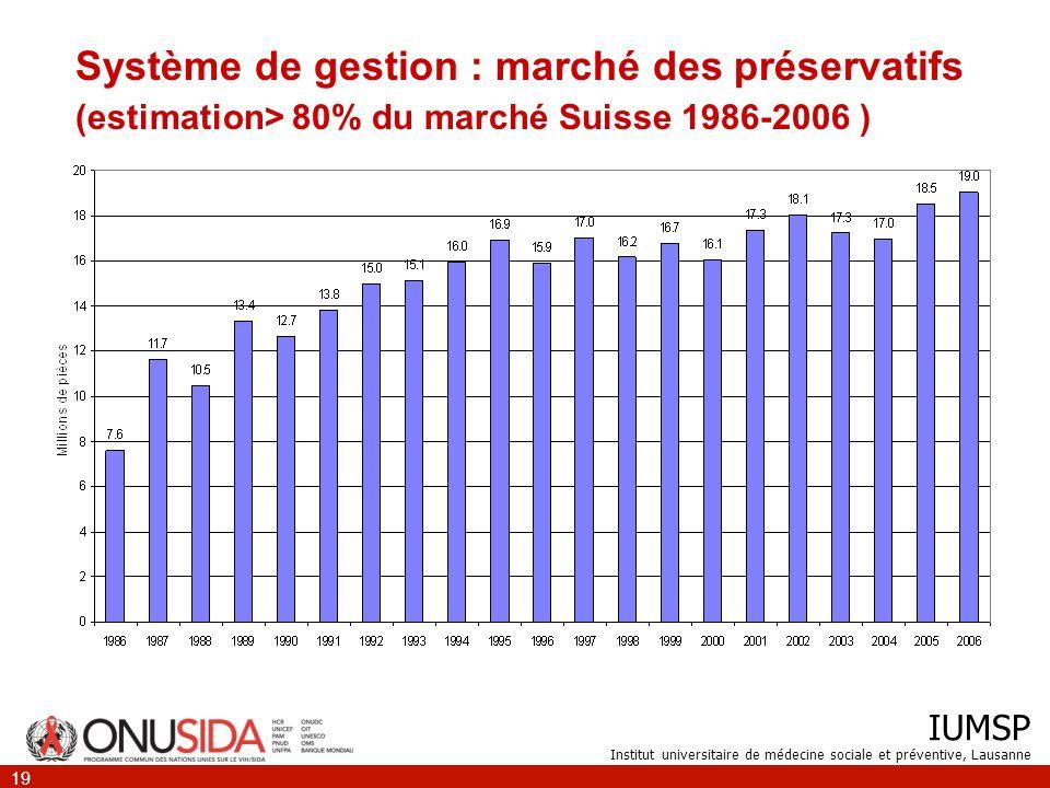Système de gestion : marché des préservatifs (estimation> 80% du marché Suisse 1986-2006 )