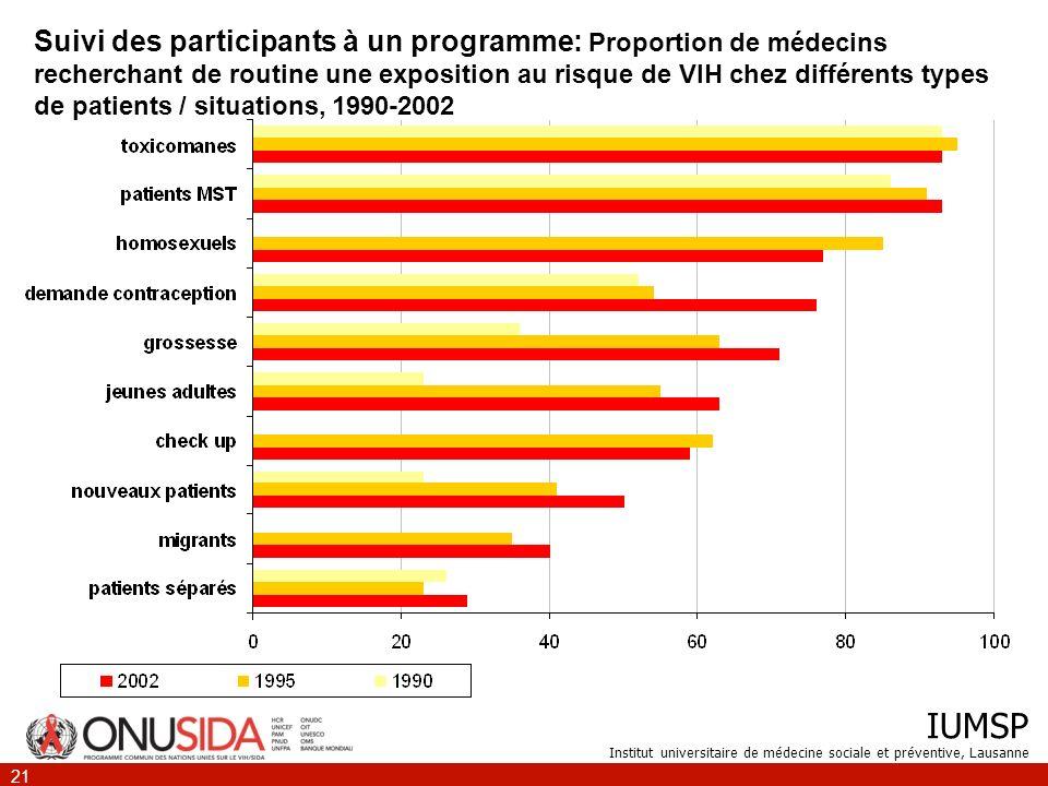 Suivi des participants à un programme: Proportion de médecins recherchant de routine une exposition au risque de VIH chez différents types de patients / situations, 1990-2002