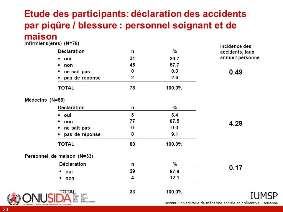 Etude des participants: déclaration des accidents par piqûre / blessure : personnel soignant et de maison