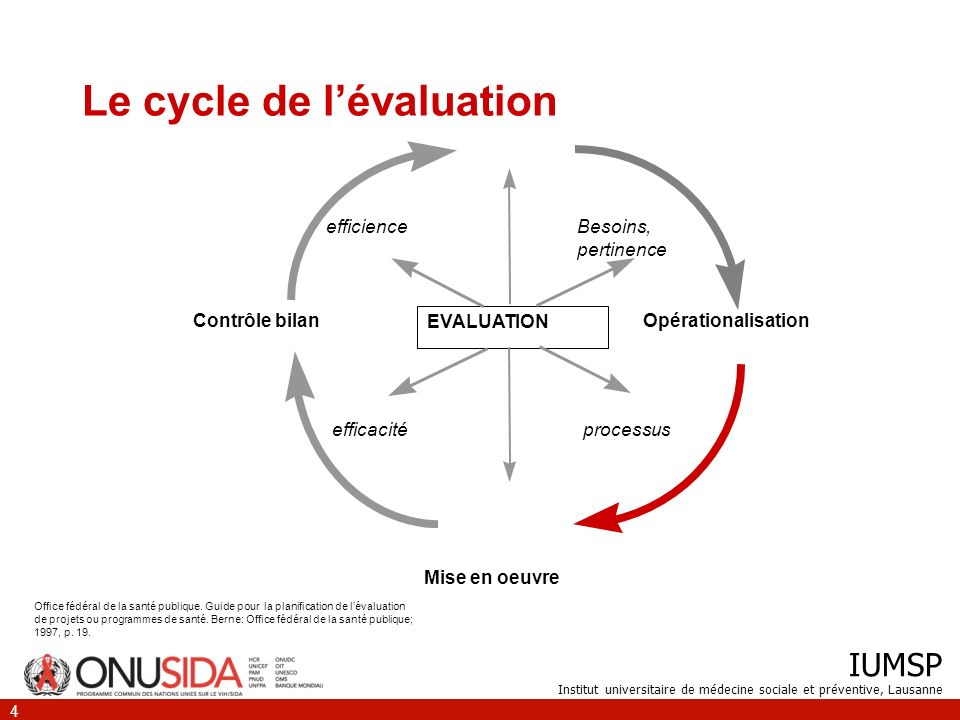 Le cycle de l'évaluation