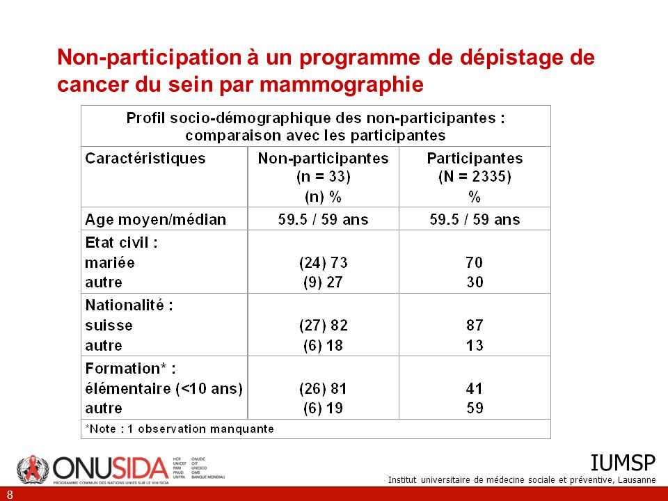 Non-participation à un programme de dépistage de cancer du sein par mammographie