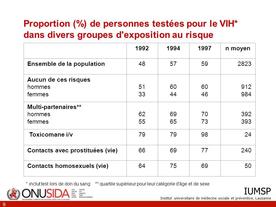Proportion (%) de personnes testées pour le VIH