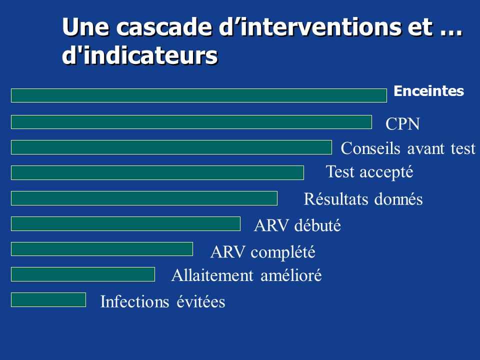 Une cascade d'interventions et … d indicateurs