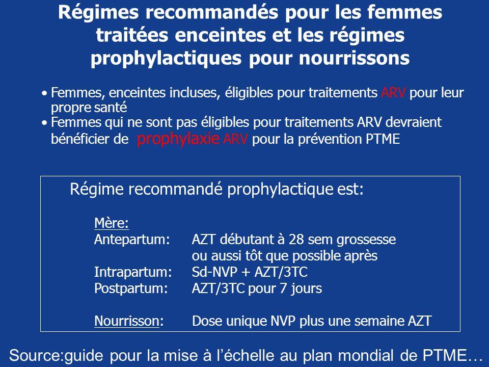 Régimes recommandés pour les femmes traitées enceintes et les régimes prophylactiques pour nourrissons