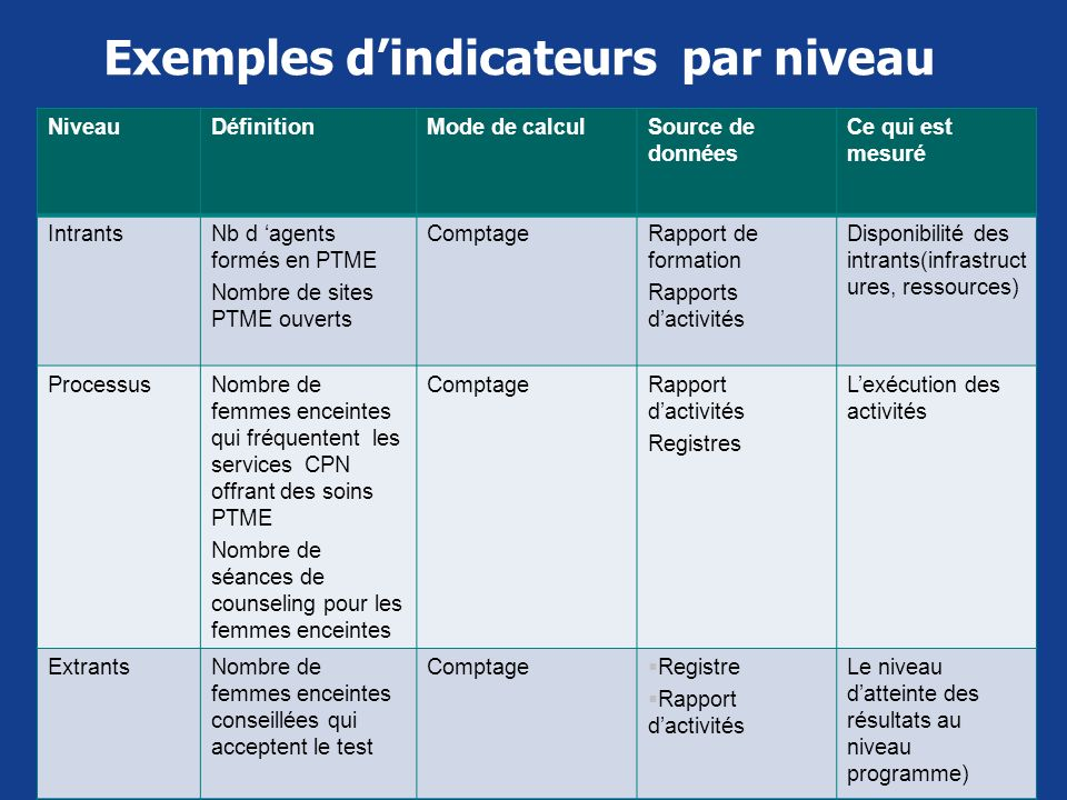Exemples d'indicateurs par niveau