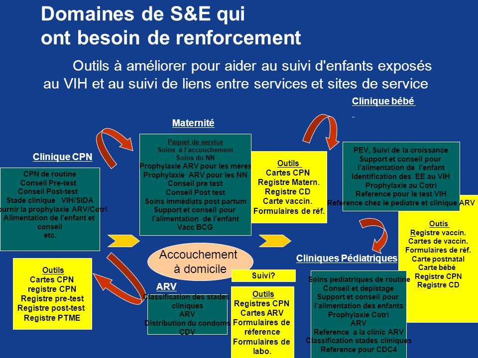 Domaines de S&E qui ont besoin de renforcement