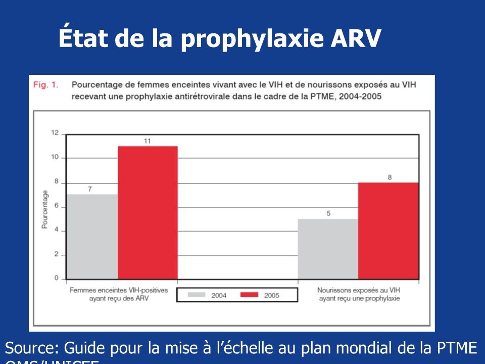 État de la prophylaxie ARV