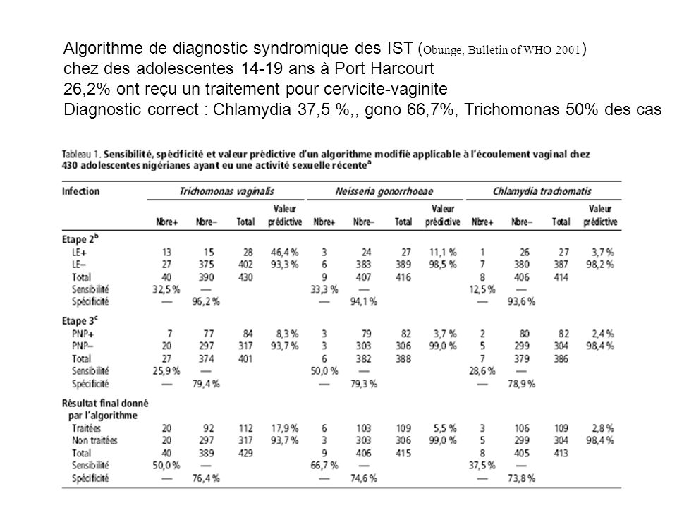 Algorithme de diagnostic syndromique des IST (Obunge, Bulletin of WHO 2001)