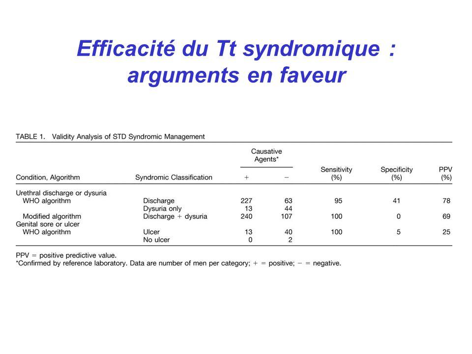 Efficacité du Tt syndromique : arguments en faveur