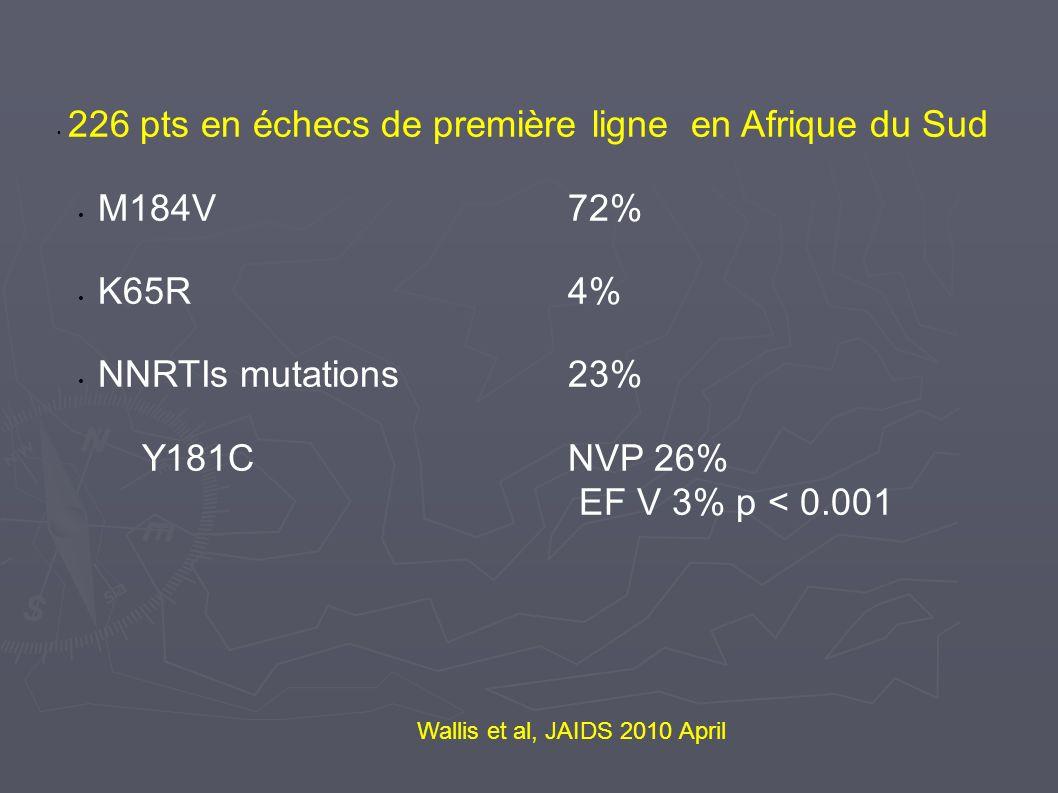 M184V 72% K65R 4% NNRTIs mutations 23% Y181C NVP 26%