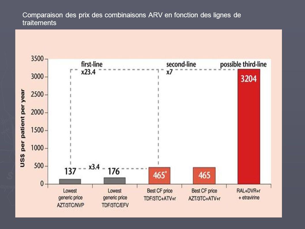 Comparaison des prix des combinaisons ARV en fonction des lignes de traitements