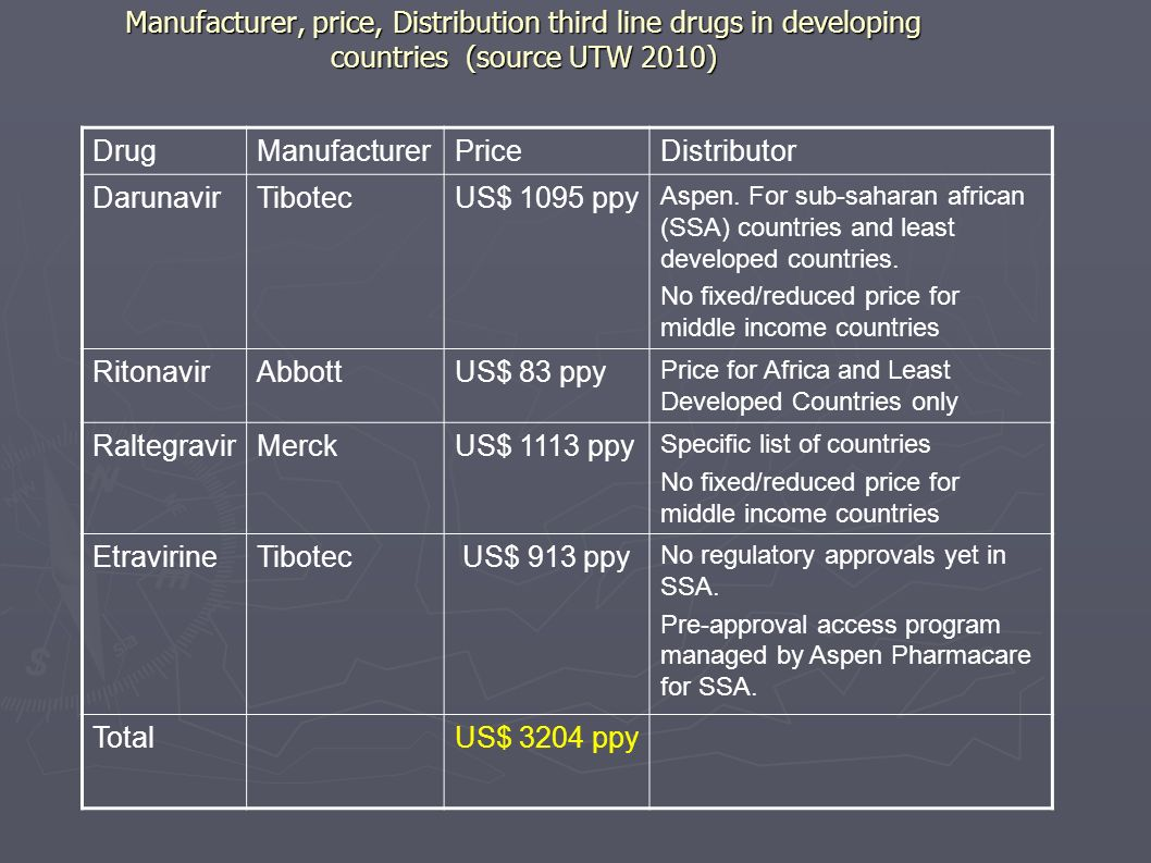 Manufacturer, price, Distribution third line drugs in developing countries (source UTW 2010)