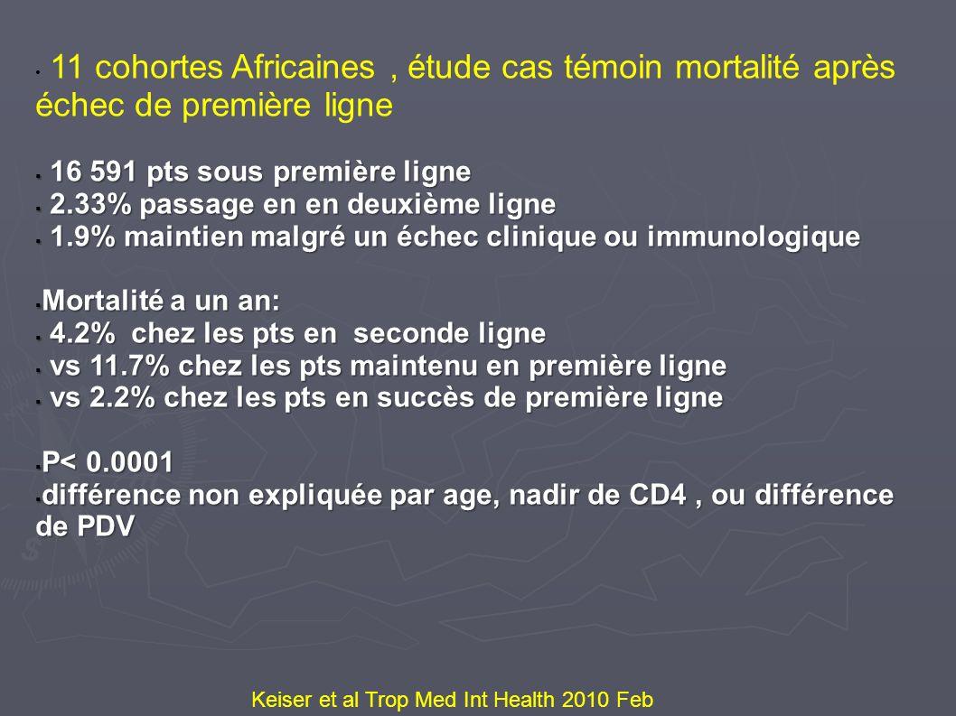 11 cohortes Africaines , étude cas témoin mortalité après échec de première ligne