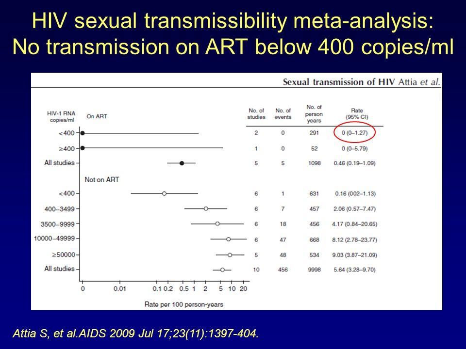 HIV sexual transmissibility meta-analysis: No transmission on ART below 400 copies/ml