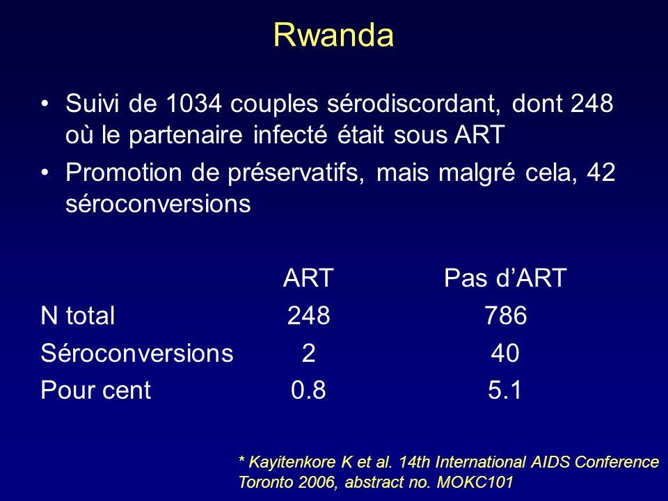 Rwanda Suivi de 1034 couples sérodiscordant, dont 248 où le partenaire infecté était sous ART.