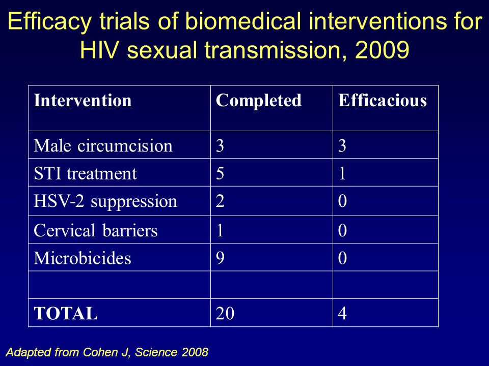 Efficacy trials of biomedical interventions for HIV sexual transmission, 2009