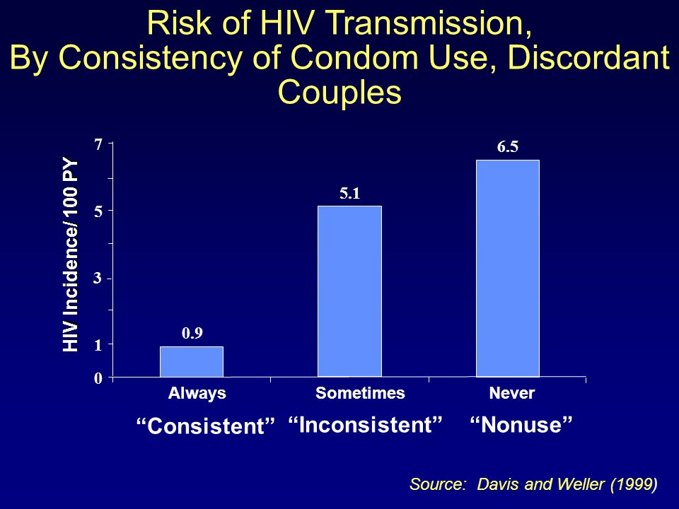 Risk of HIV Transmission, By Consistency of Condom Use, Discordant Couples