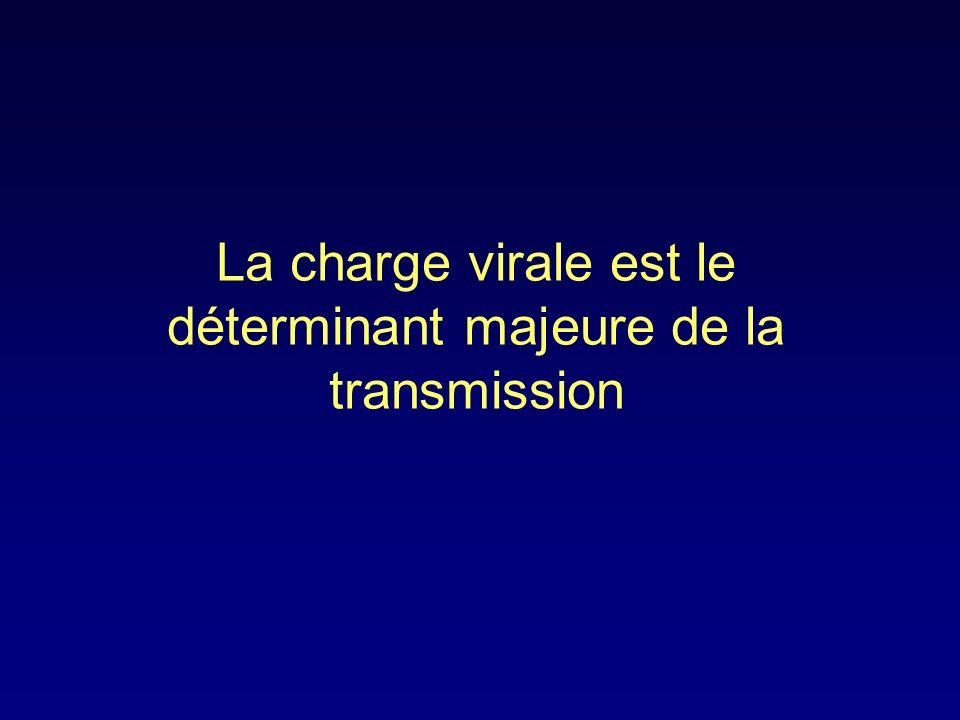 La charge virale est le déterminant majeure de la transmission