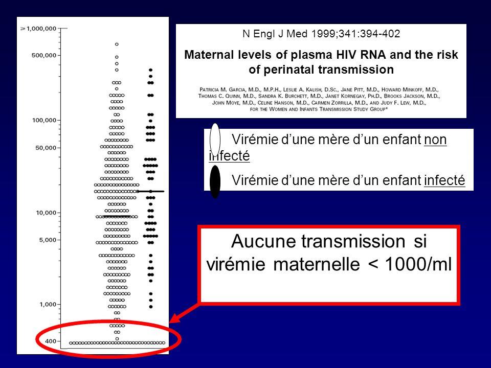 Aucune transmission si virémie maternelle < 1000/ml