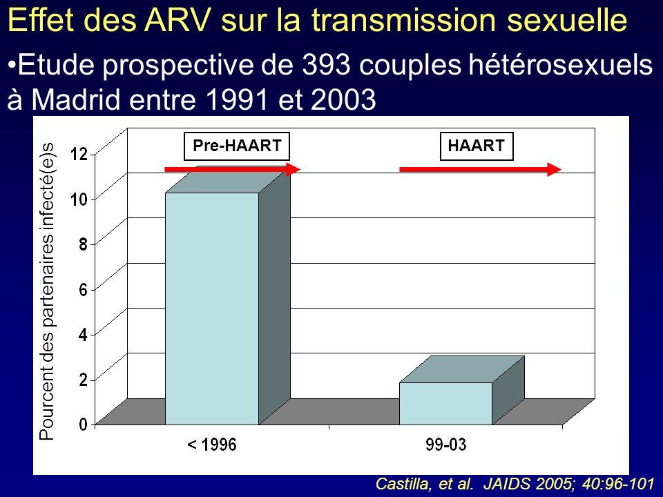 Effet des ARV sur la transmission sexuelle