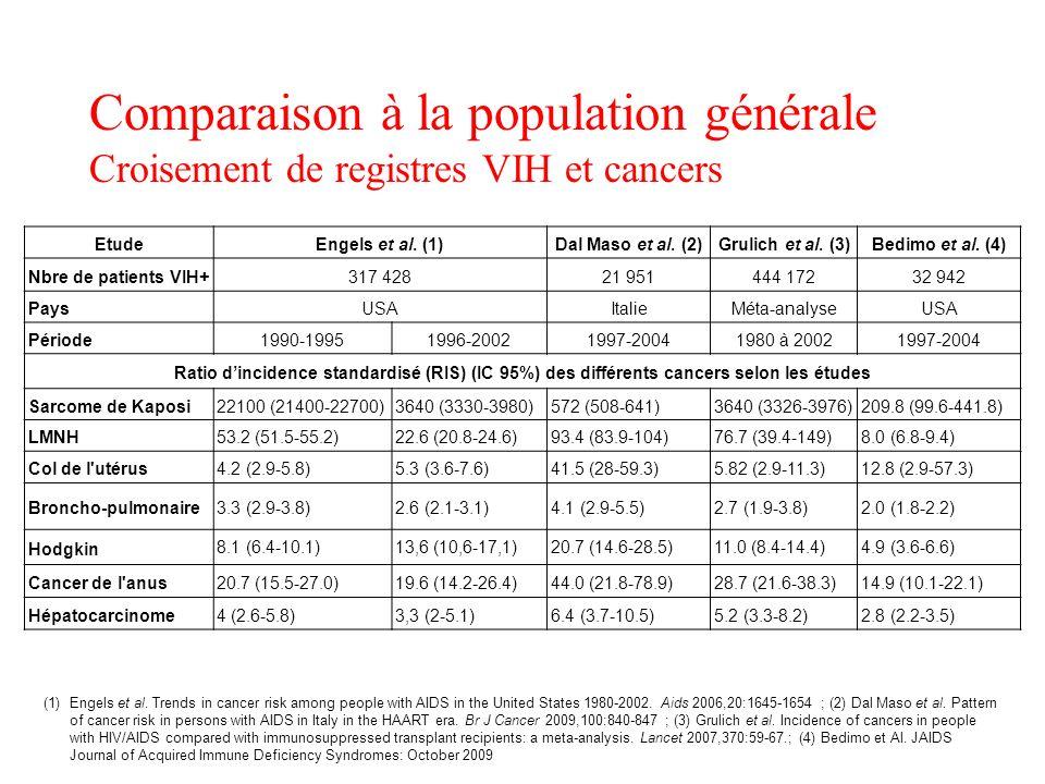 Comparaison à la population générale Croisement de registres VIH et cancers