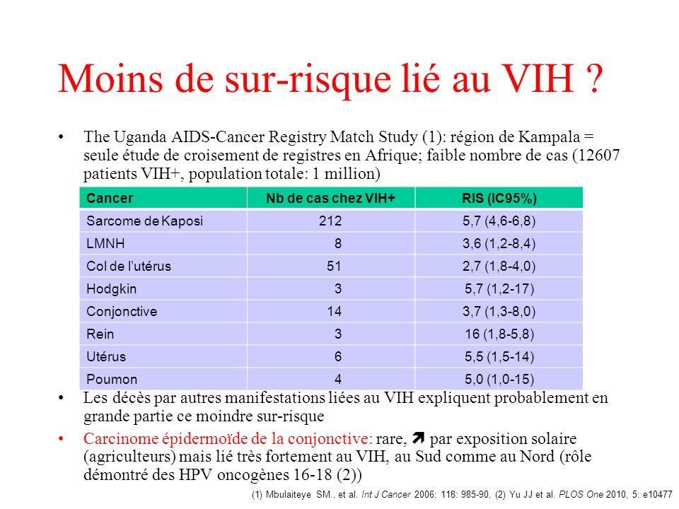 Moins de sur-risque lié au VIH
