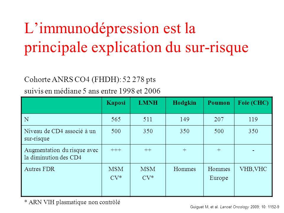L'immunodépression est la principale explication du sur-risque