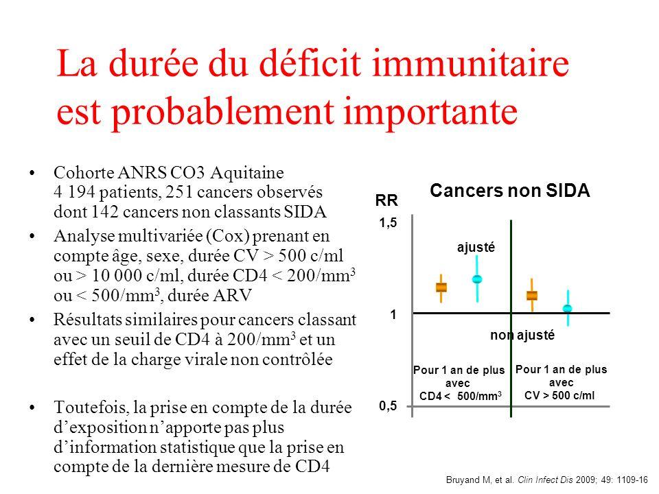 La durée du déficit immunitaire est probablement importante