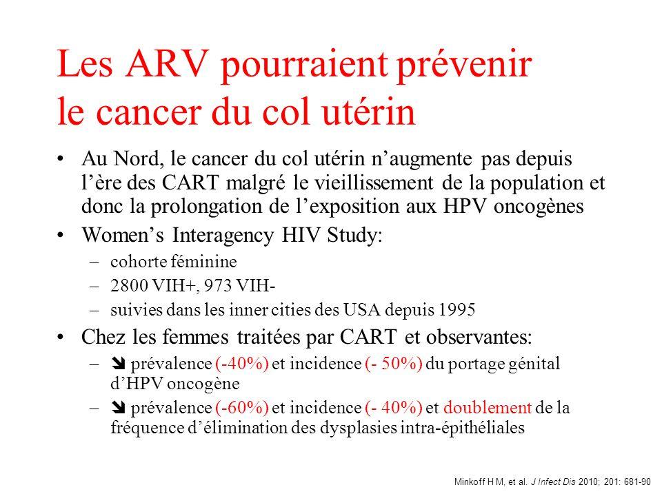 Les ARV pourraient prévenir le cancer du col utérin