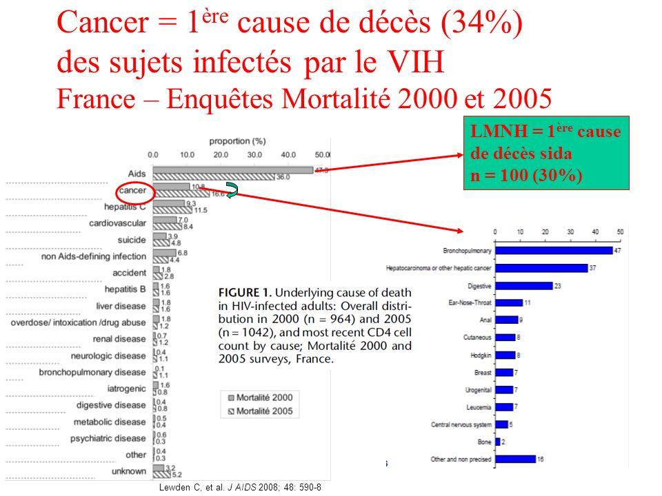 Cancer = 1ère cause de décès (34%) des sujets infectés par le VIH France – Enquêtes Mortalité 2000 et 2005