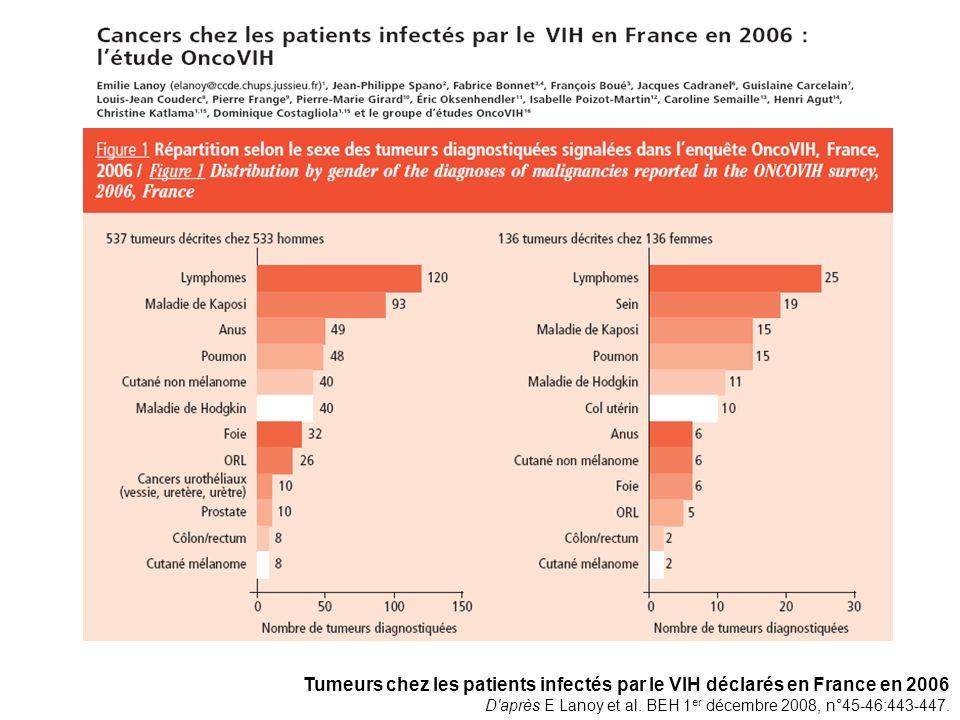 Tumeurs chez les patients infectés par le VIH déclarés en France en 2006