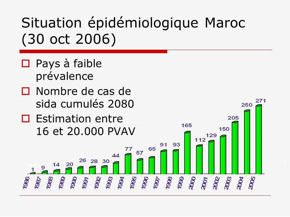 Situation épidémiologique Maroc (30 oct 2006)