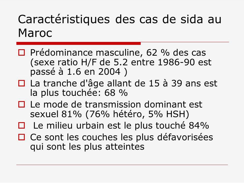 Caractéristiques des cas de sida au Maroc