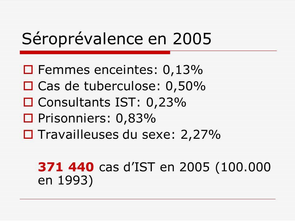 Séroprévalence en 2005 Femmes enceintes: 0,13%