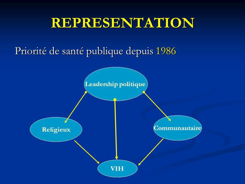 REPRESENTATION Priorité de santé publique depuis 1986