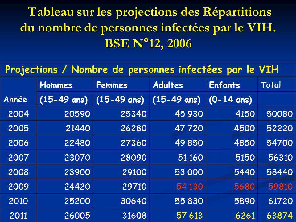 Tableau sur les projections des Répartitions du nombre de personnes infectées par le VIH. BSE N°12, 2006