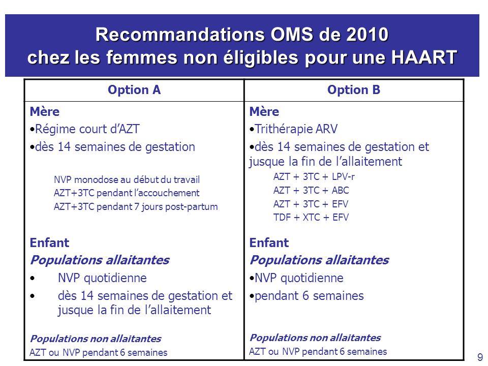 Recommandations OMS de 2010 chez les femmes non éligibles pour une HAART