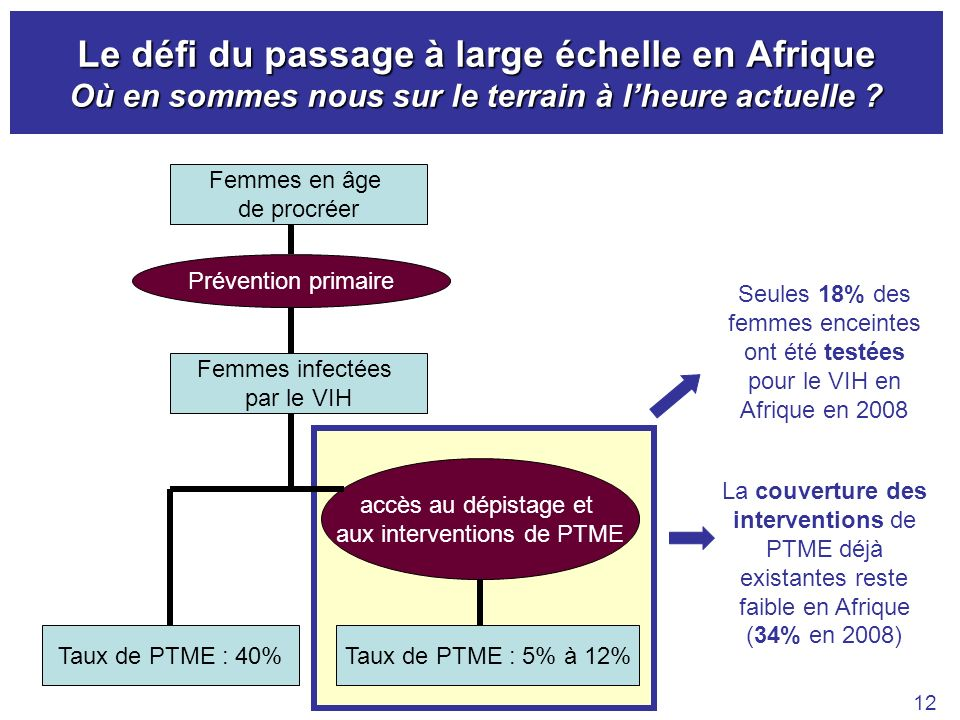 aux interventions de PTME