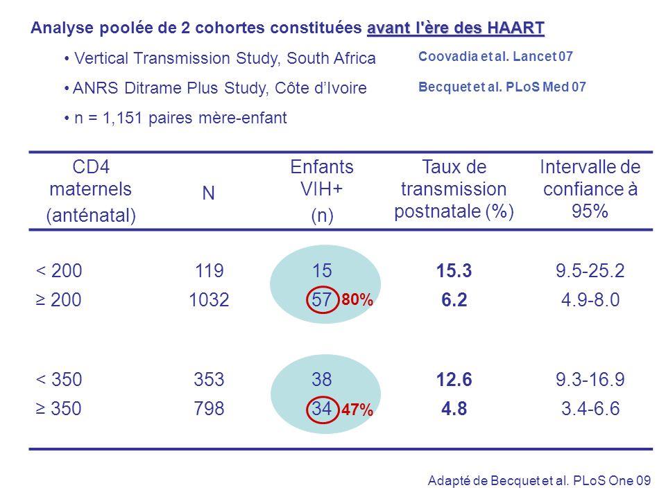 Taux de transmission postnatale (%) Intervalle de confiance à 95%