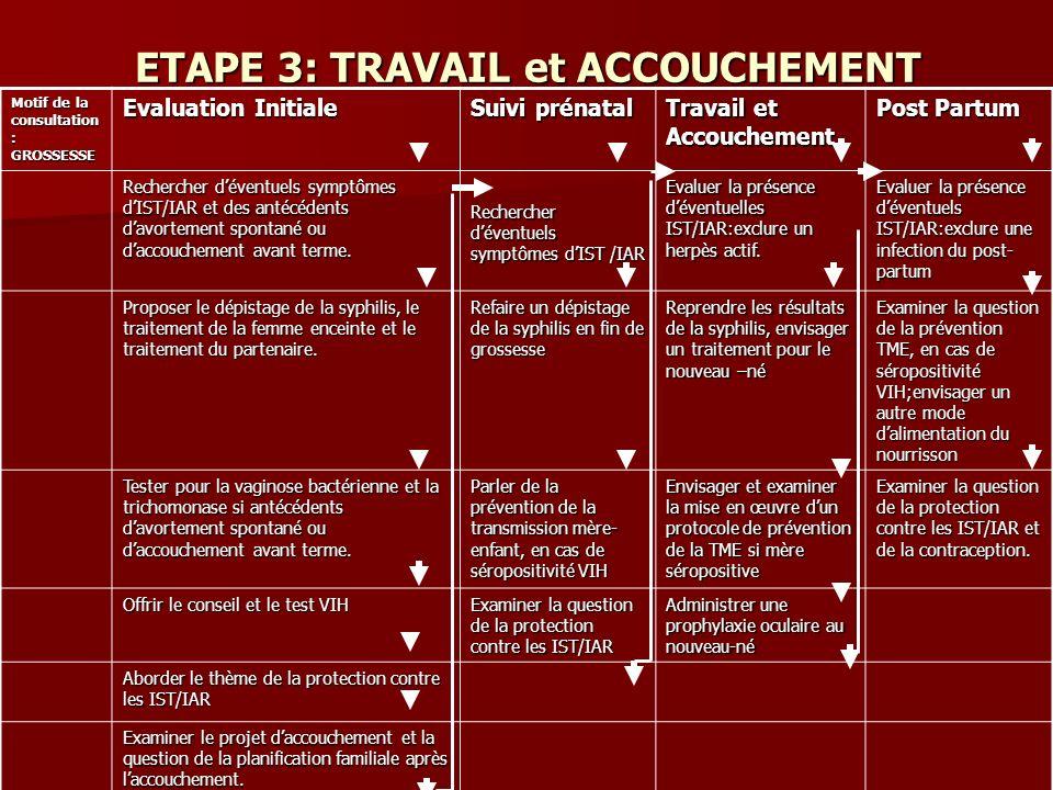 ETAPE 3: TRAVAIL et ACCOUCHEMENT