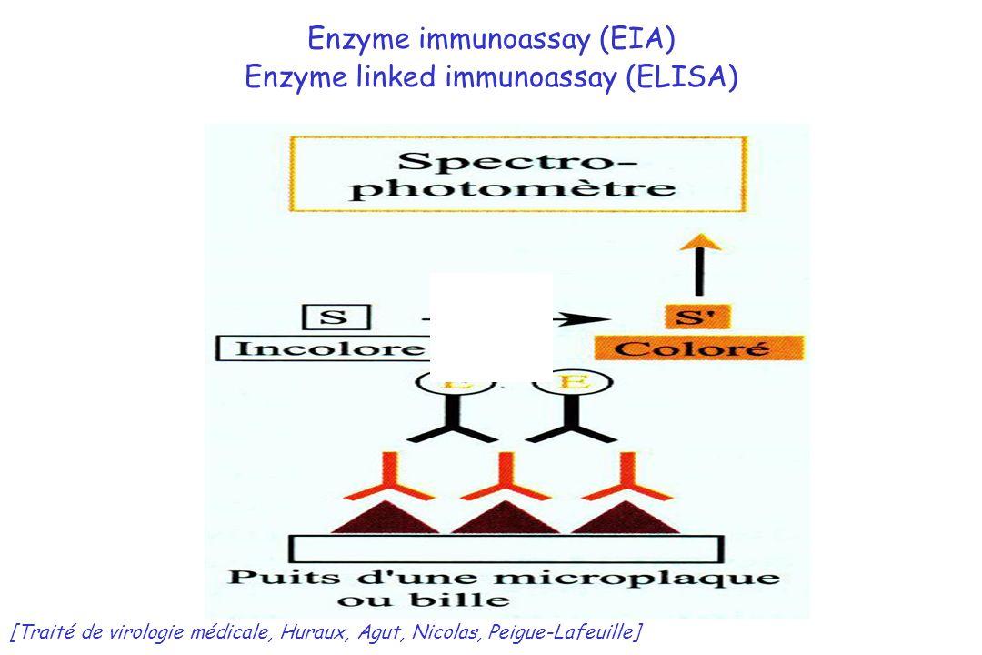 Enzyme immunoassay (EIA) Enzyme linked immunoassay (ELISA)
