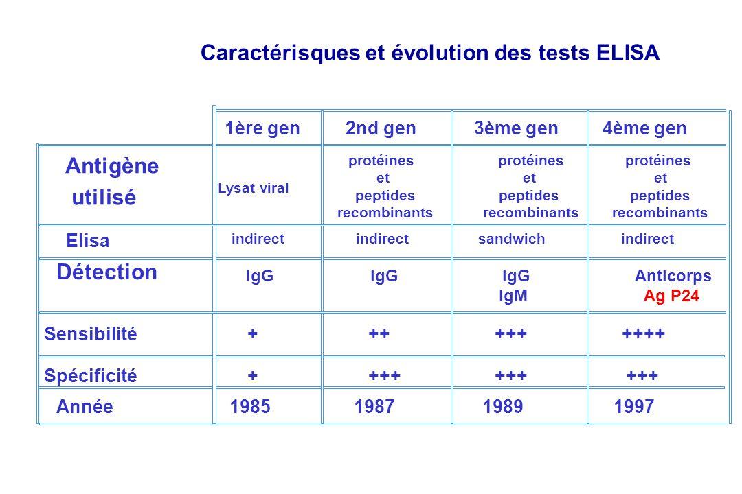 Caractérisques et évolution des tests ELISA