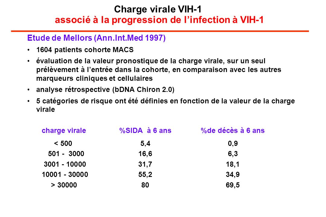 Charge virale VIH-1 associé à la progression de l'infection à VIH-1